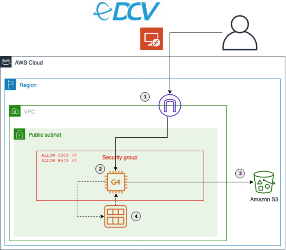 The architecture of the solution. It shows an EC2 instance of the G4 family deployed in a public subnet. The EC2 instances communicates with S3. Also shown is how a security group controls access from users to the EC2 instance