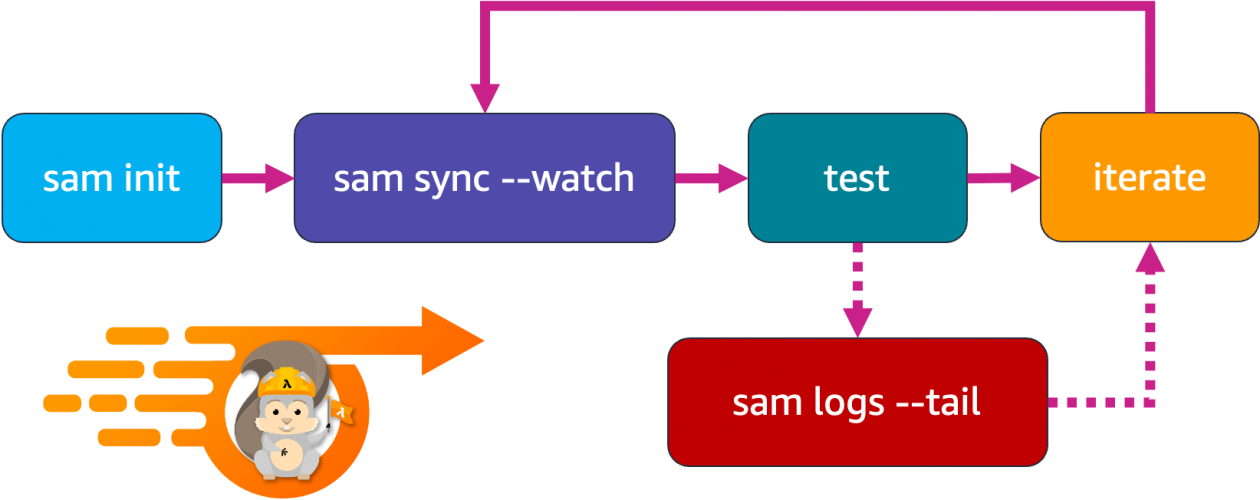 Accelerating serverless development with AWS SAM Accelerate | Amazon Web Services