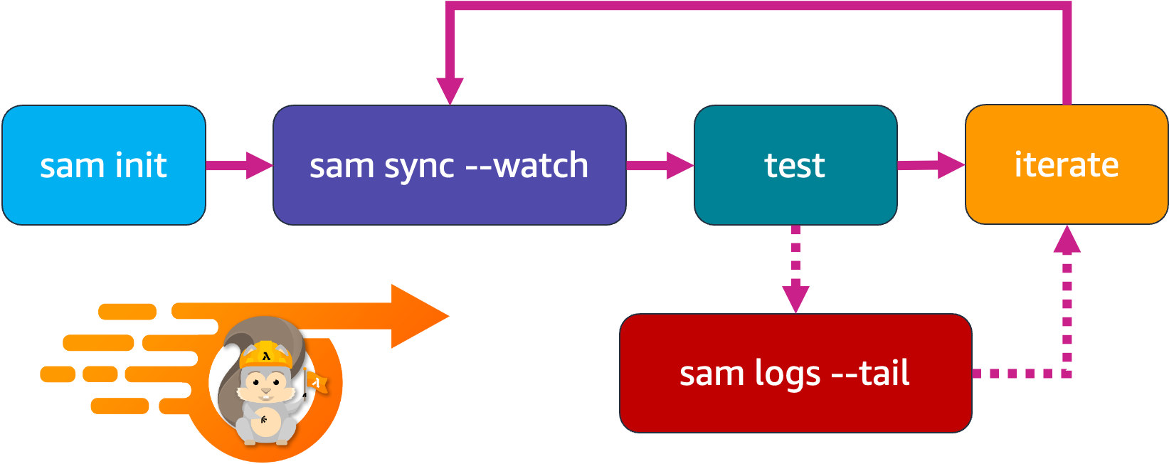 Development diagram for AWS SAM Accelerate