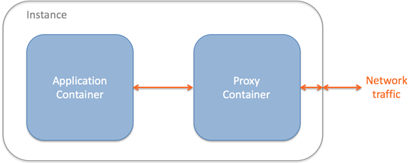 Diagram showing network isolation using Docker containers