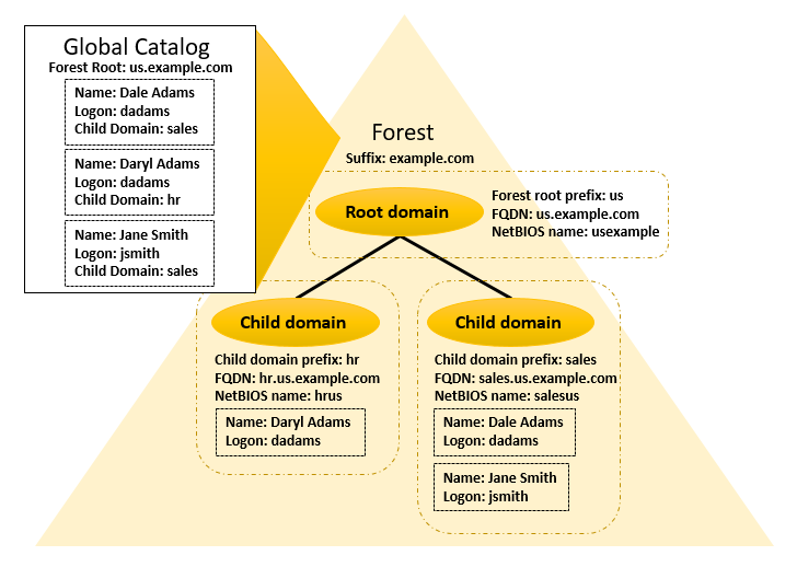 Diagram of basic structure and naming of forest for example.com