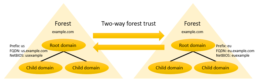 Diagram of a two-way forest trust