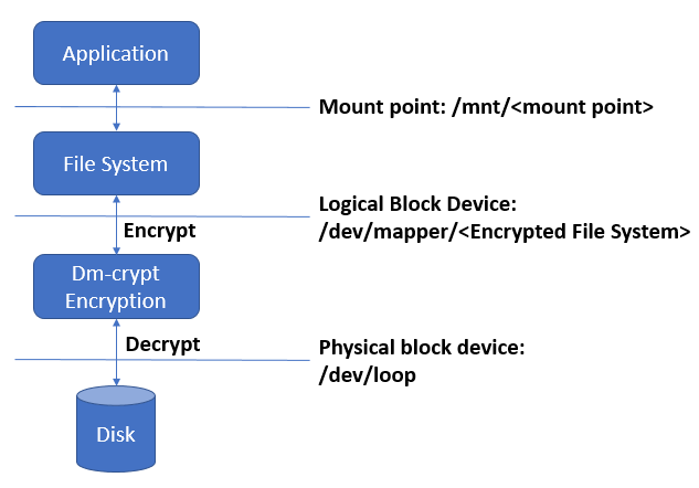 EC2 instance store encryption | Noise