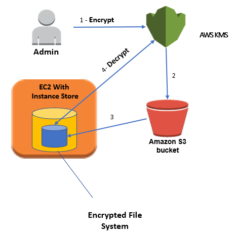 Diagram illustrating the steps in the process of encrypting the EC2 instance store