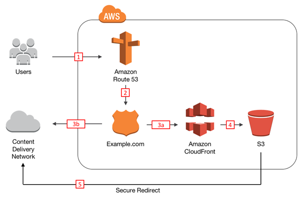 Diagram showing how AWS services are used in this post's solution