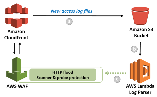 How to Help Protect Dynamic Web Applications Against DDoS