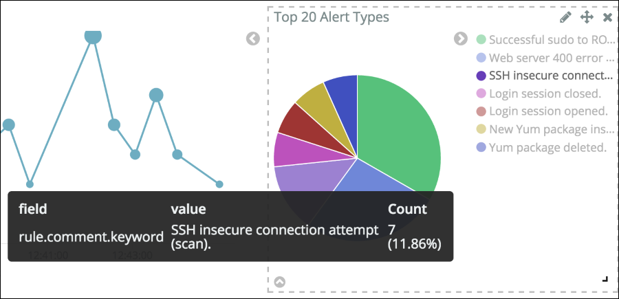 Alert showing SSH insecure connection attempts