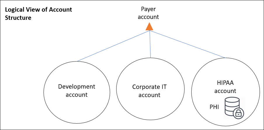 Diagram showing the logical view of the account structure