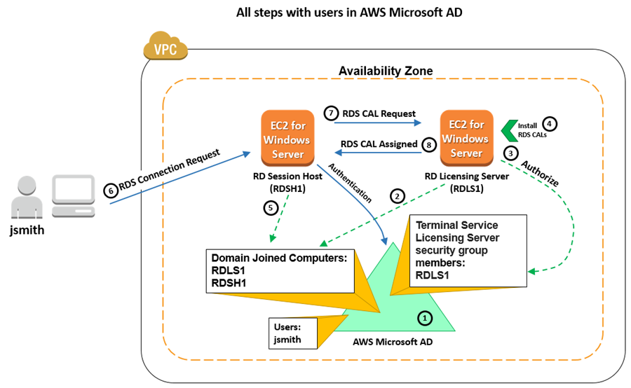 Diagram illustrating the steps to set up remote desktops with RD Licensing with users in AWS Microsoft AD