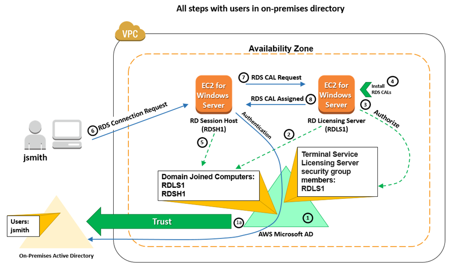Diagram illustrating how to configure a system using the same steps as in the previous section, except that you must create a one-way trust to your on-premises domain in Step 1a