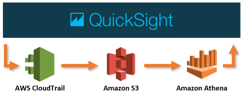 QuickSight diagram