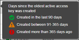Icons showing days since the oldest active access key was created