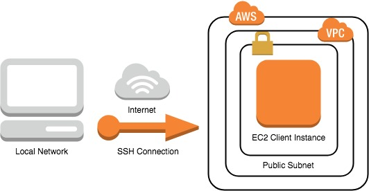 Diagram that shows the flow of an SSH connection from your local network to your client instances in the AWS Cloud