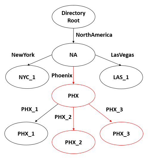 Diagram showing the desired network configuration