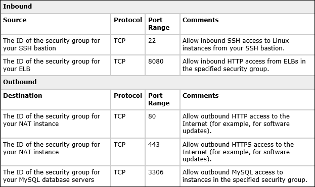 Table showing example rules you can use to configure the web application server security group