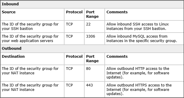 Table showing an example of rules you can use to configure the MySQL database server security group