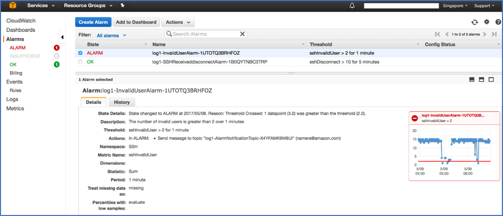 Screenshot showing InvalidUserAlarm in the CloudWatch console