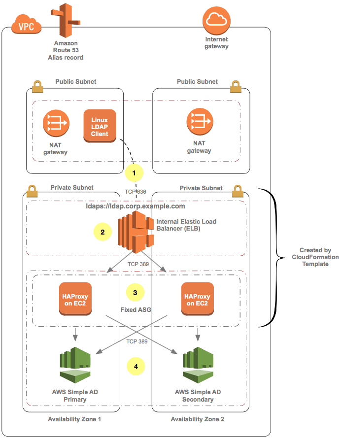 How to Configure an LDAPS Endpoint for Simple AD | AWS Security Blog