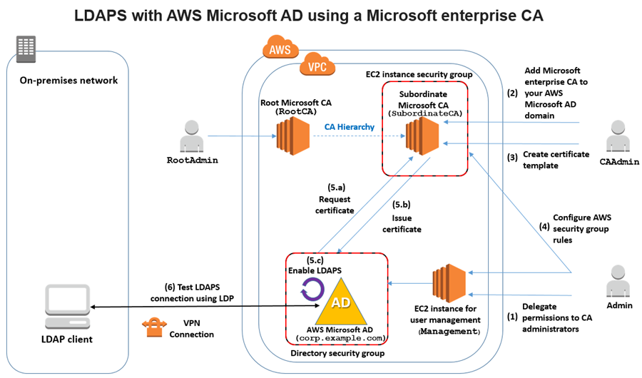 How to enable ldaps for your aws microsoft ad directory aws diagram showing the process discussed in this post yelopaper Image collections