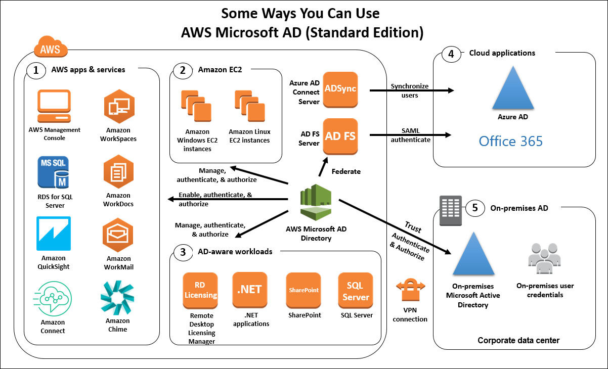 Diagram showing some ways you can use AWS Microsoft AD (Standard Edition)--click the diagram to see a larger version