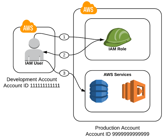 How To Audit Cross-Account Roles Using AWS CloudTrail And