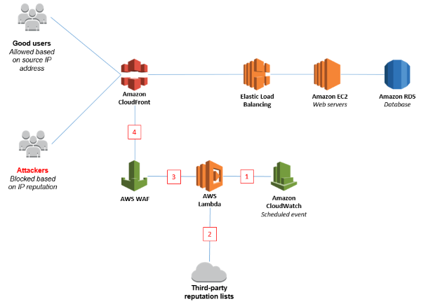IP reputation lists | AWS Security Blog