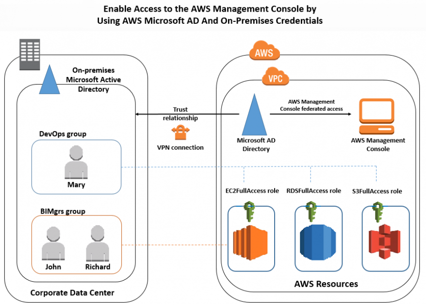 How to access the aws management console using aws microsoft ad and your on premises credentials - Console active directory ...