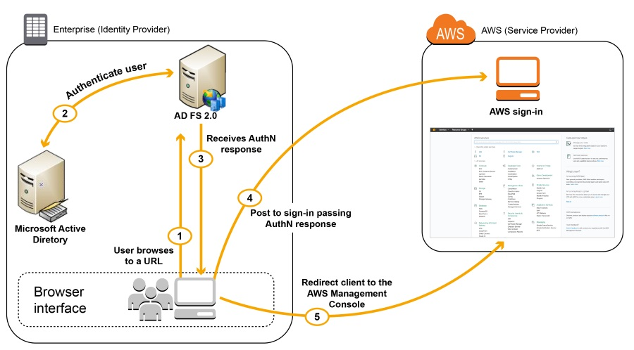 Active Directory Federation Services | AWS Security Blog