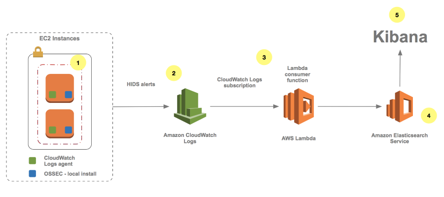 OSSEC | AWS Security Blog