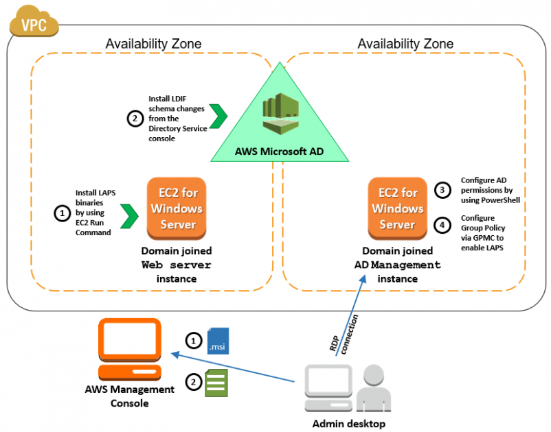 How to Deploy Local Administrator Password Solution with AWS Microsoft AD | Amazon Web Services