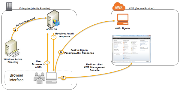 How To Set Up Uninterrupted Federated User Access To Aws
