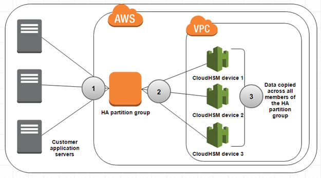 AWS CloudHSM | AWS Security Blog