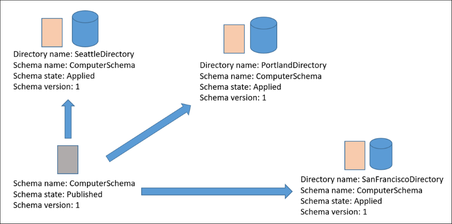 Diagram of ComputerSchema in Published state and applied to three directories