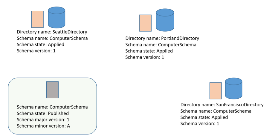 Diagram showing that schema changes were published