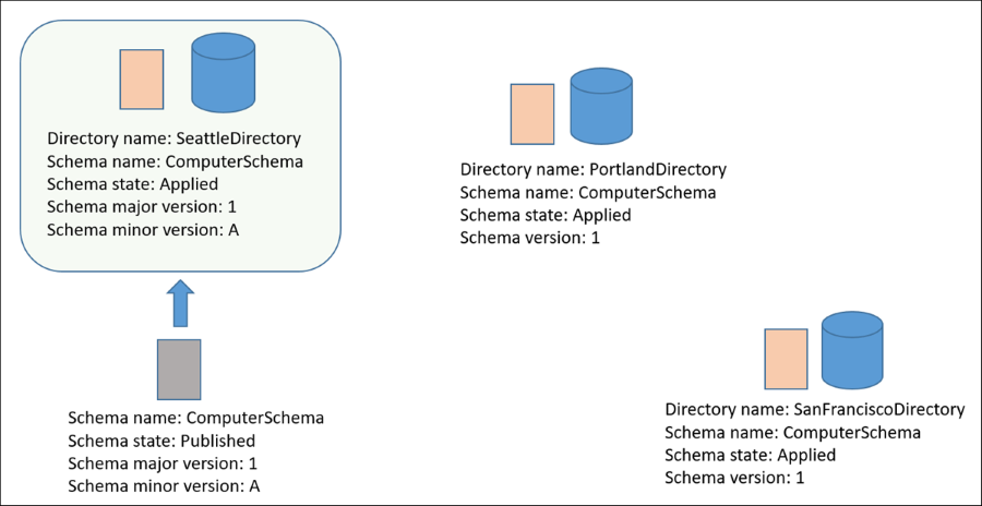 Diagram of the in-place schema upgrade for the SeattleDirectory directory