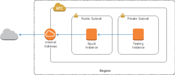 how to connect to aws instance