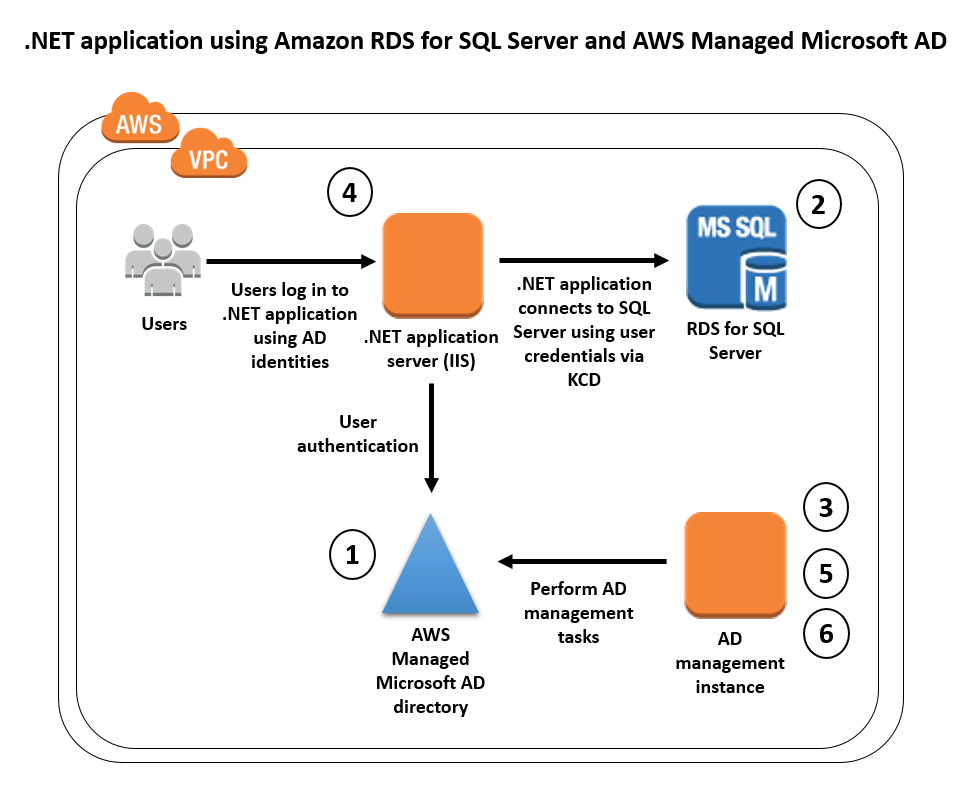 Diagram showing the components of a .NET application that uses Amazon RDS for SQL Server with a gMSA and KCD
