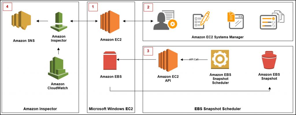 Amazon Machine Images | AWS Security Blog