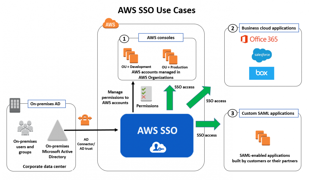 introducing aws single sign on aws security blog rh aws amazon com SAML Authentication STS Sequence Diagram