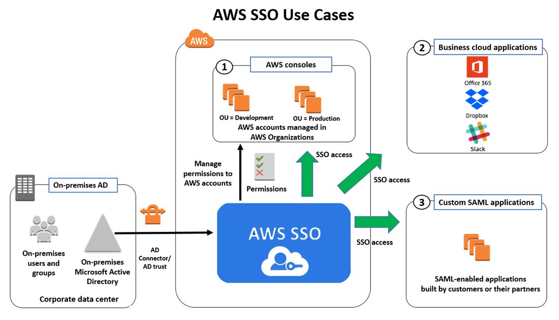 Amazon SSO Usecase