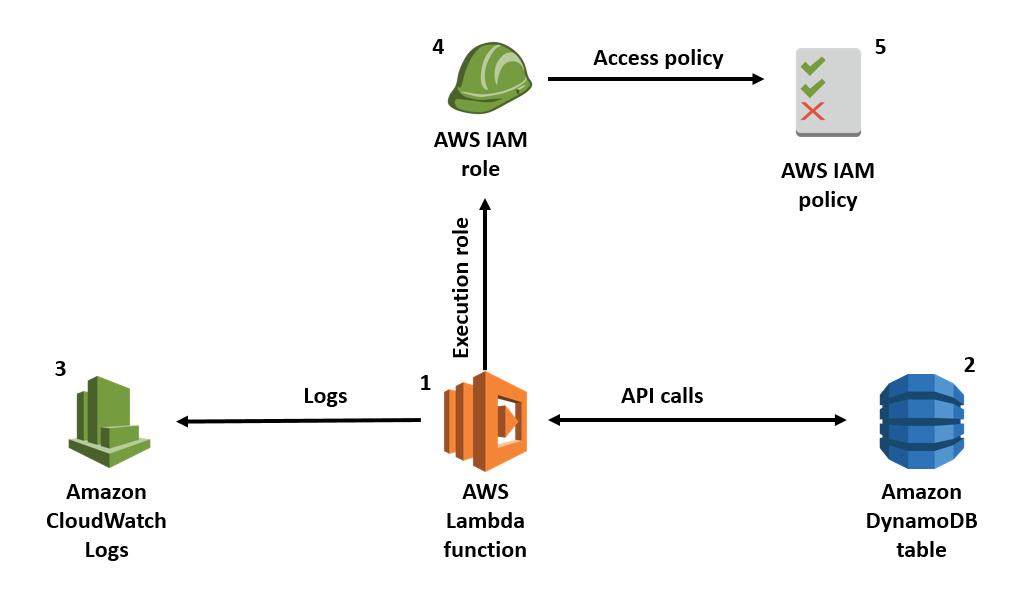 How to Create an AWS IAM Policy to Grant AWS Lambda Access to an