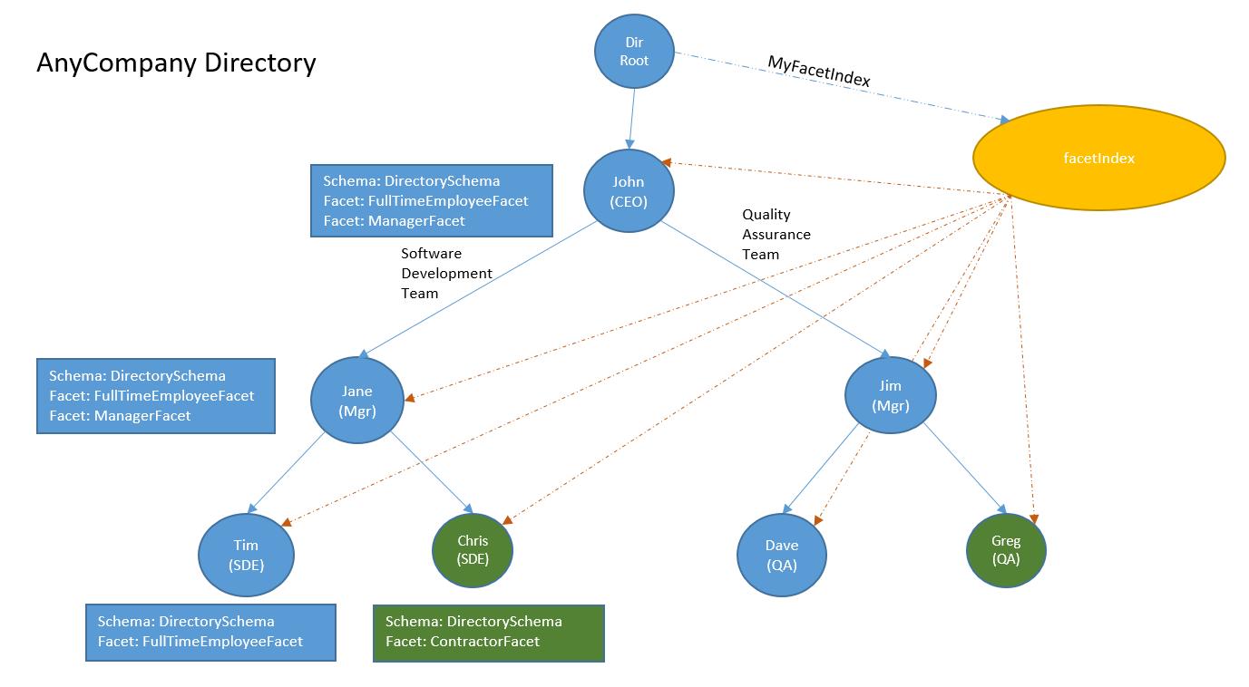 AnyCompany's company directory