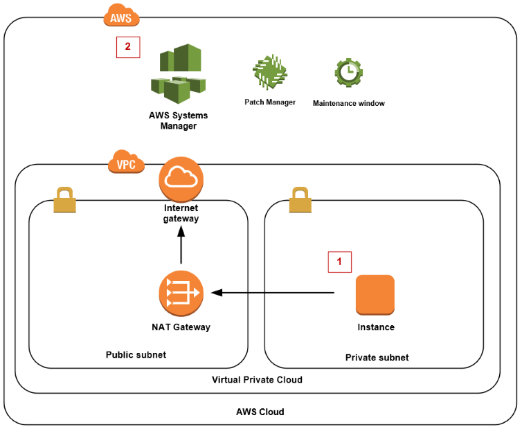 Diagram showing how to structure your VPC