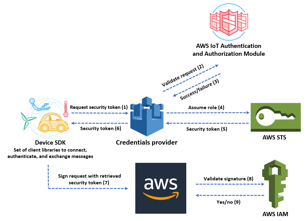 Diagram of AWS IoT authentication and authorization module