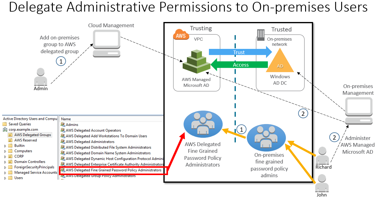 Diagram showing delegation of administrative permissions to on-premises users