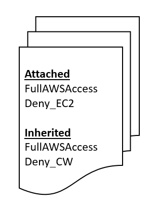 Attached policies include FullAWSAccess and Deny_EC2, and Inherited policies include FullAWSAccess and Deny_CW