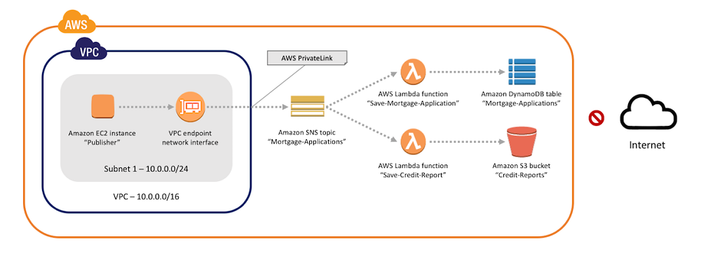 Securing messages published to Amazon SNS with AWS PrivateLink | AWS