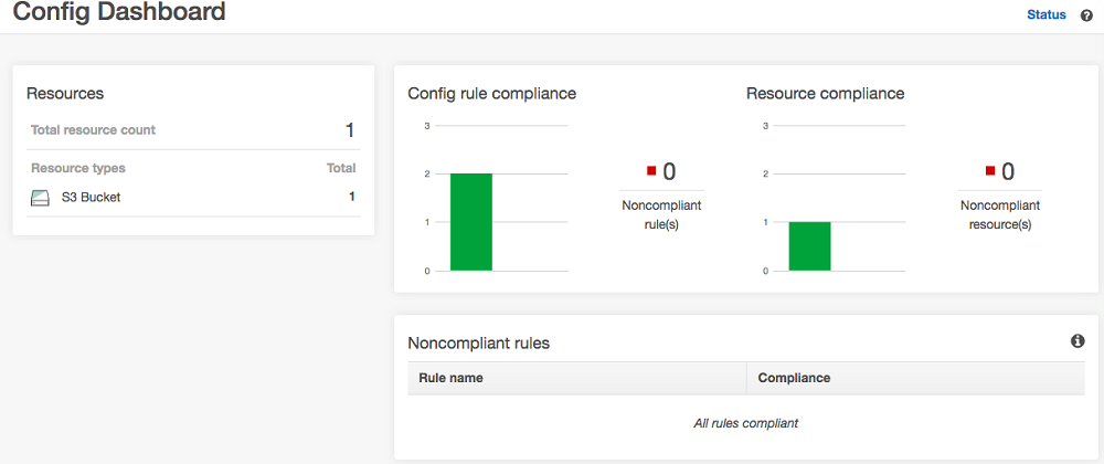 "The ""Config Dashboard"" showing zero non-compliant resources"