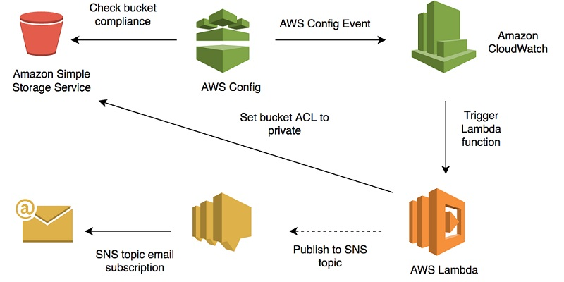 Aws Lambda Aws Security Blog