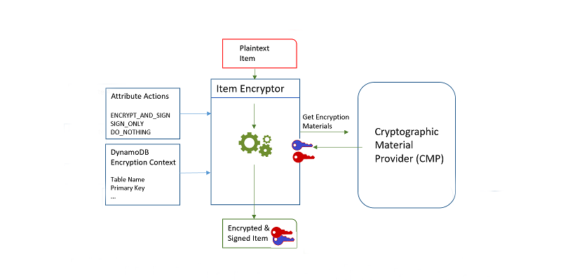 How to encrypt and sign DynamoDB data in your application